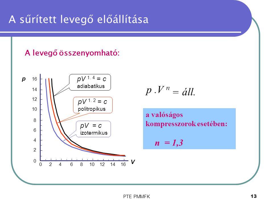 PTE PMMFK13 A sűrített levegő előállítása A levegő összenyomható: áll. p.V n = a valóságos kompresszorok esetében: n = 1,3 pV 1. 4 = c adiabatikus pV