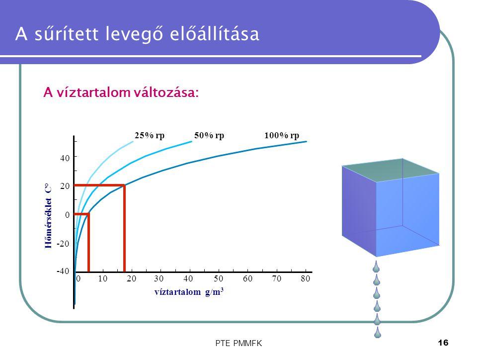 PTE PMMFK16 A sűrített levegő előállítása A víztartalom változása: -40 -20 01020304050 0 20 40 víztartalom g/m 3 607080 Hőmérséklet C° 25% rp50% rp100