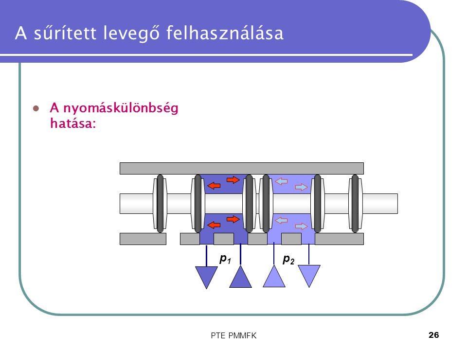PTE PMMFK26 A sűrített levegő felhasználása A nyomáskülönbség hatása: p1p1 p2p2