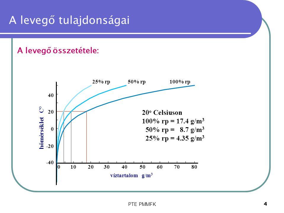 PTE PMMFK4 A levegő tulajdonságai A levegő összetétele: -40 -20 01020304050 0 20 40 víztartalom g/m 3 607080 hőmérséklet C° 25% rp50% rp100% rp 20 o C