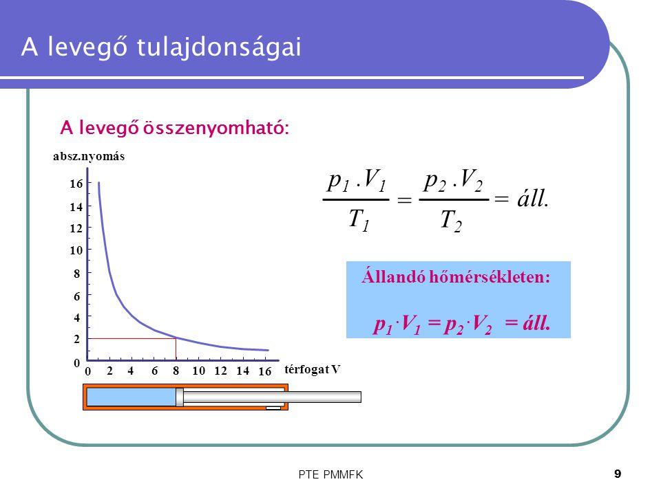 PTE PMMFK9 A levegő tulajdonságai A levegő összenyomható: = áll. p 1.V 1 T1T1 p 2.V 2 T2T2 = Állandó hőmérsékleten: p 1. V 1 = p 2. V 2 = áll. 0 2468