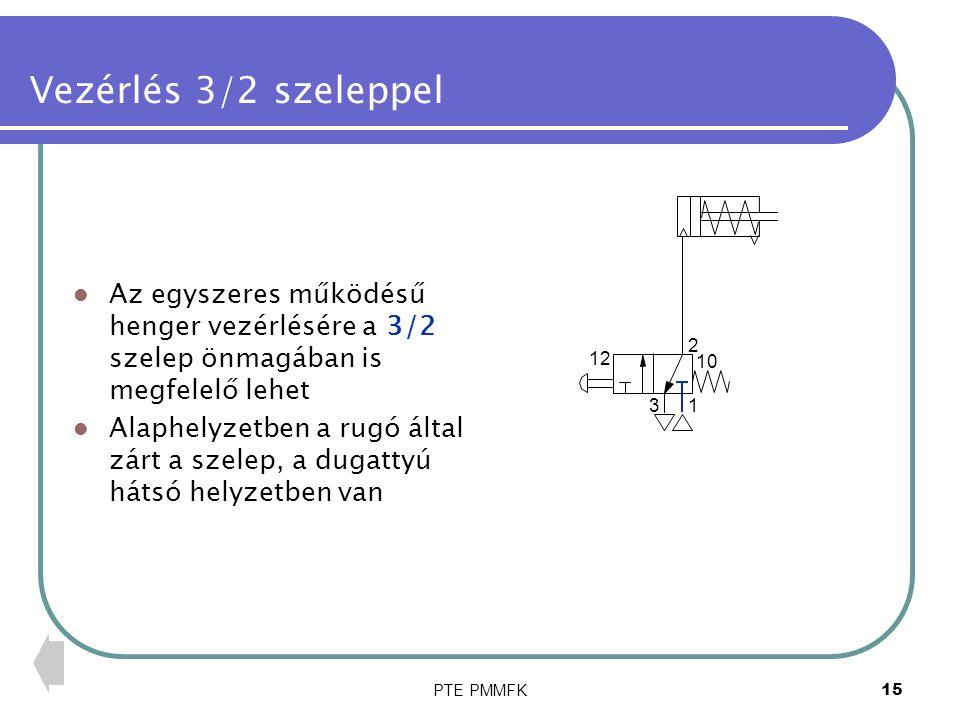 PTE PMMFK15 Vezérlés 3/2 szeleppel Az egyszeres működésű henger vezérlésére a 3/2 szelep önmagában is megfelelő lehet Alaphelyzetben a rugó által zárt