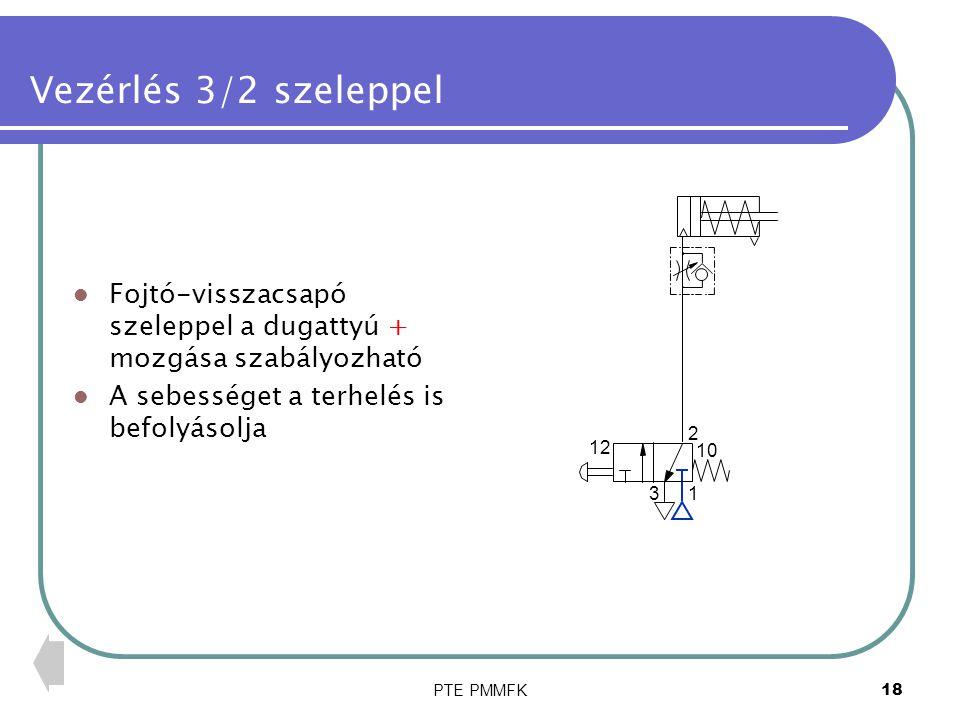 PTE PMMFK18 Vezérlés 3/2 szeleppel Fojtó-visszacsapó szeleppel a dugattyú + mozgása szabályozható A sebességet a terhelés is befolyásolja 1 2 3 12 10