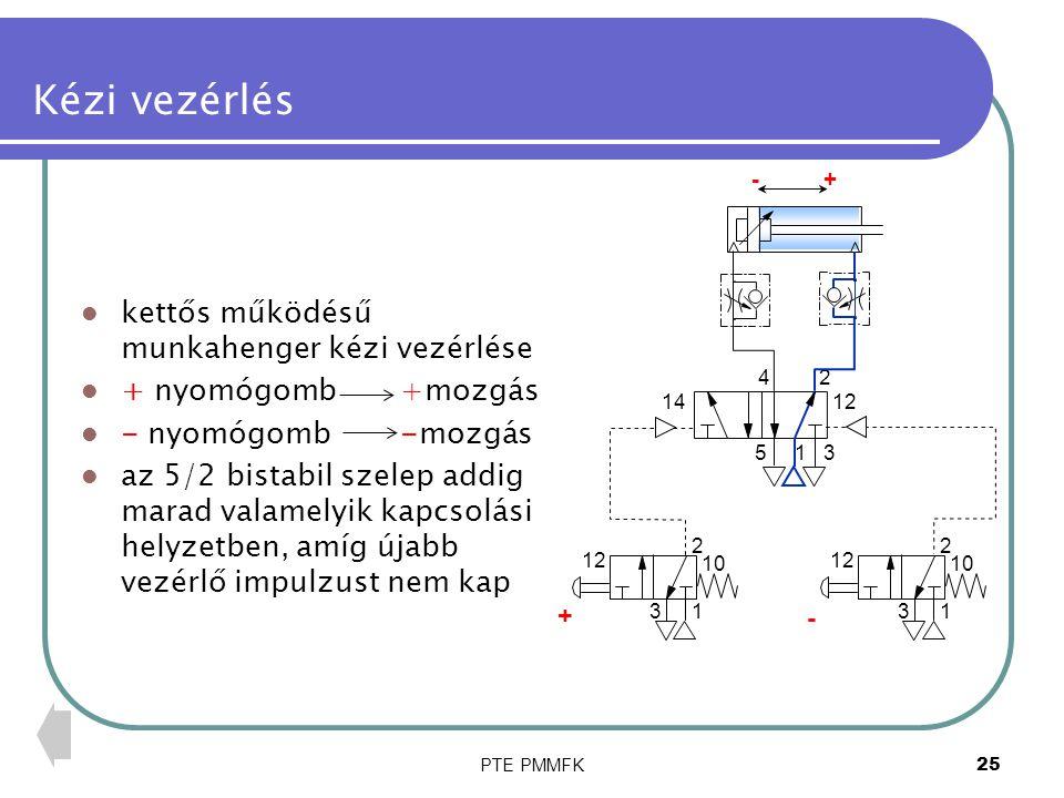 PTE PMMFK25 Kézi vezérlés kettős működésű munkahenger kézi vezérlése + nyomógomb +mozgás - nyomógomb -mozgás az 5/2 bistabil szelep addig marad valame