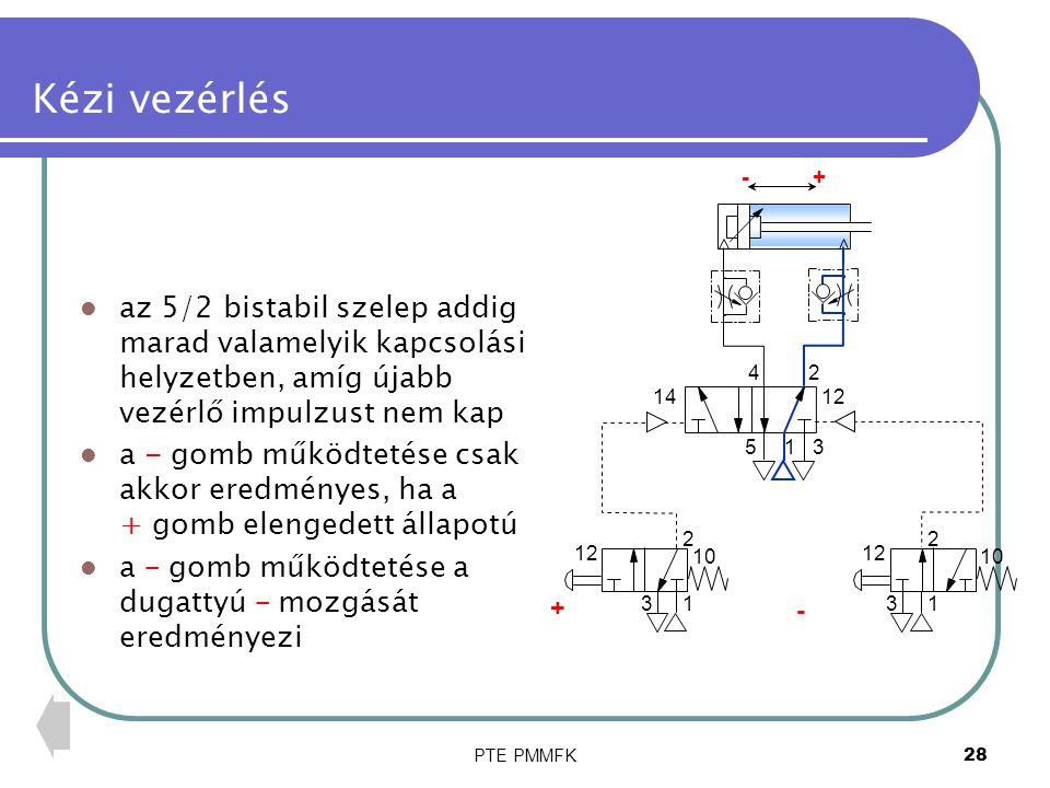 PTE PMMFK28 Kézi vezérlés az 5/2 bistabil szelep addig marad valamelyik kapcsolási helyzetben, amíg újabb vezérlő impulzust nem kap a - gomb működteté