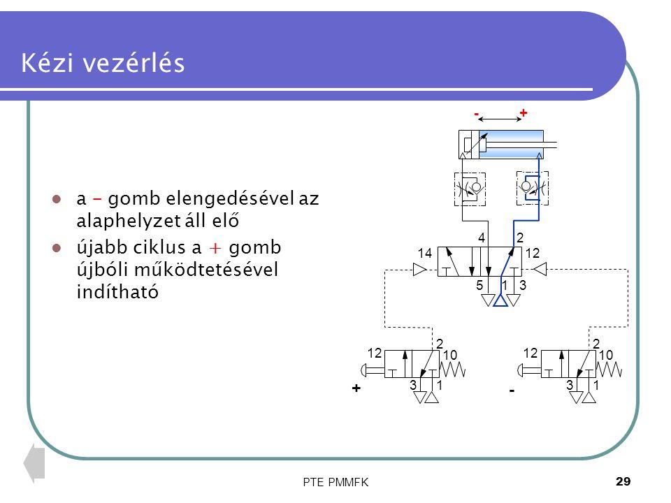 PTE PMMFK29 Kézi vezérlés a – gomb elengedésével az alaphelyzet áll elő újabb ciklus a + gomb újbóli működtetésével indítható 14 1 2 3 12 10 1 2 3 12