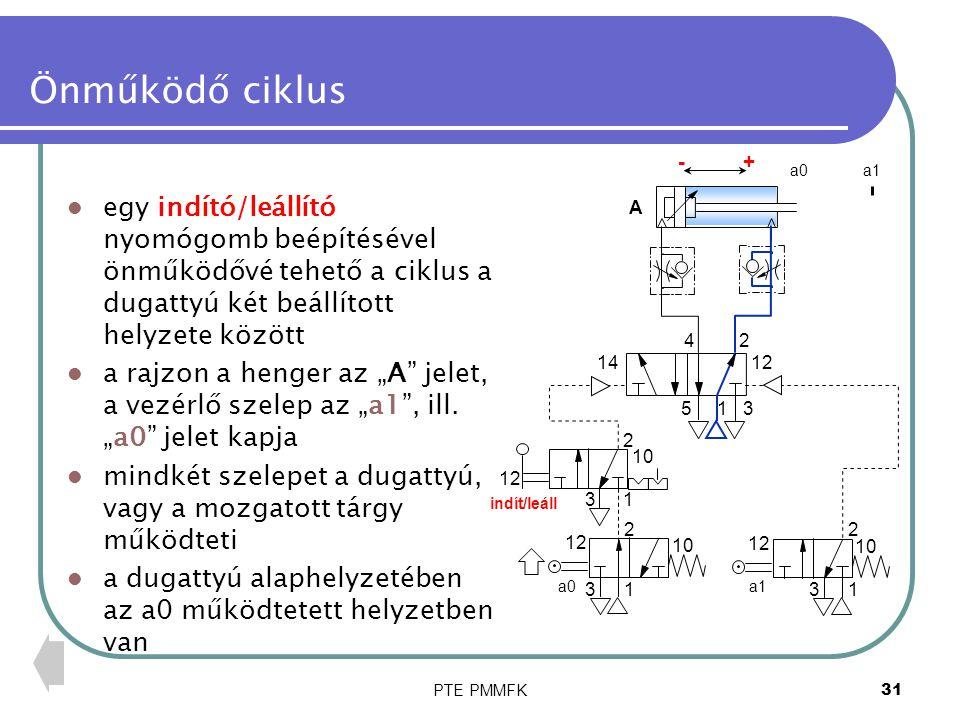 PTE PMMFK31 Önműködő ciklus 14 2 13 12 10 1 2 3 12 10 1 2 3 12 10 indít/leáll A a0a1 a0a1 egy indító/leállító nyomógomb beépítésével önműködővé tehető