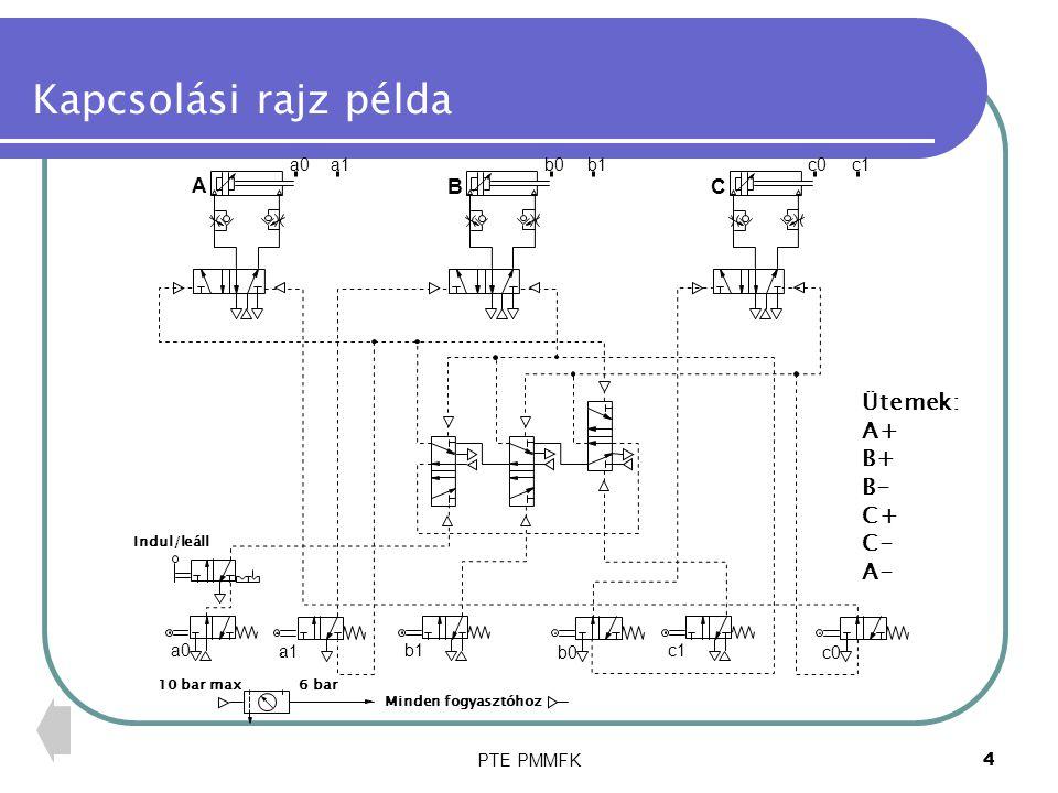 PTE PMMFK4 Kapcsolási rajz példa Indul/leáll A a0a1 B b0b1 C c0c1 a0 a1 b0 b1 c0 c1 10 bar max6 bar Minden fogyasztóhoz Ütemek: A+ B+ B- C+ C- A-