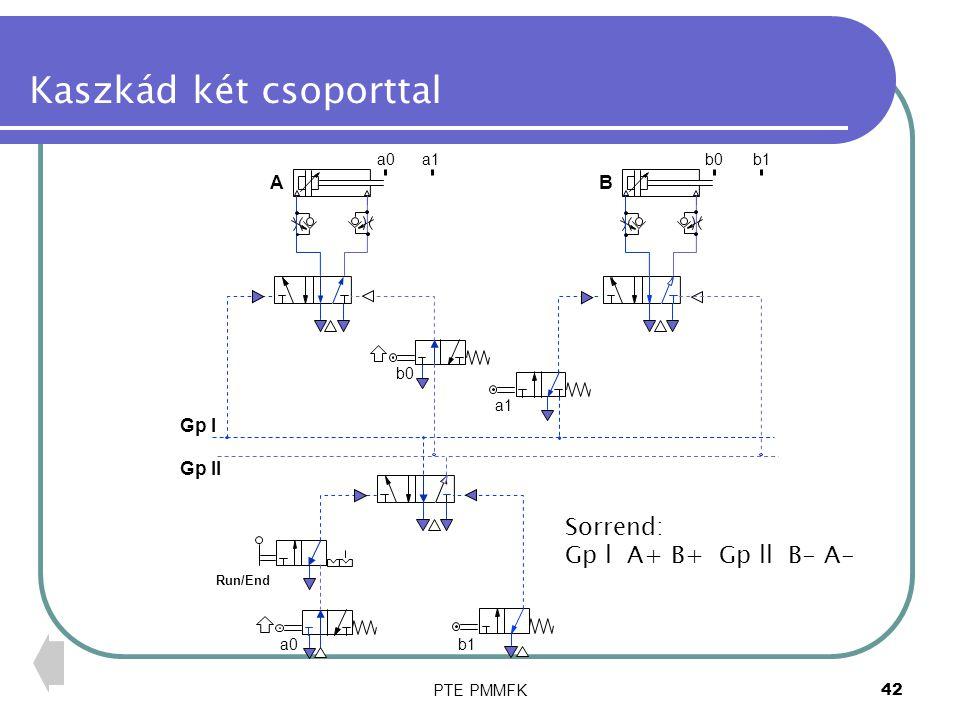 PTE PMMFK42 Kaszkád két csoporttal A B a1 b0 a0a1b0b1 Run/End a0 b1 Sorrend: Gp l A+ B+ Gp ll B- A- Gp l Gp ll