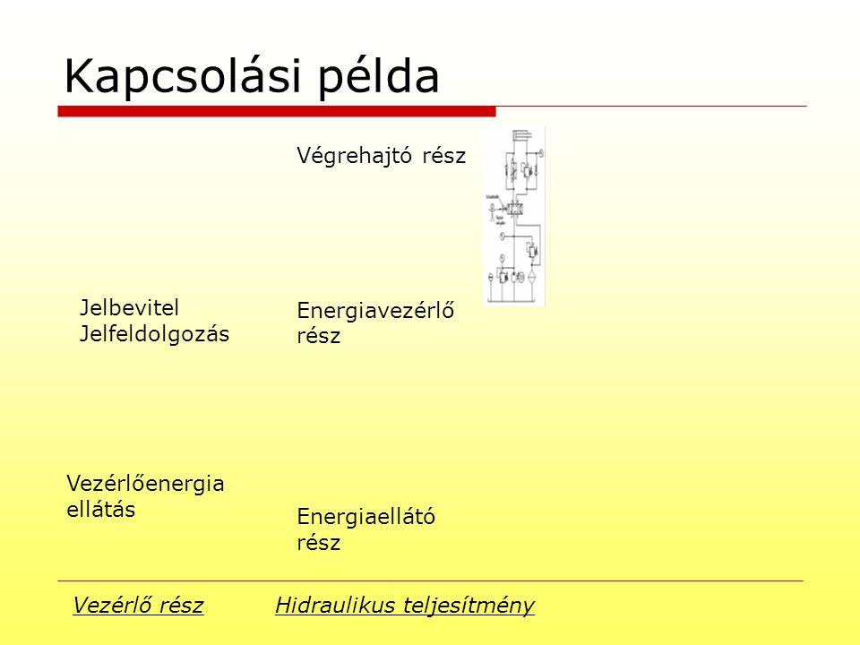 Kapcsolási példa Vezérlő rész Hidraulikus teljesítmény Végrehajtó rész Energiavezérlő rész Energiaellátó rész Jelbevitel Jelfeldolgozás Vezérlőenergia ellátás