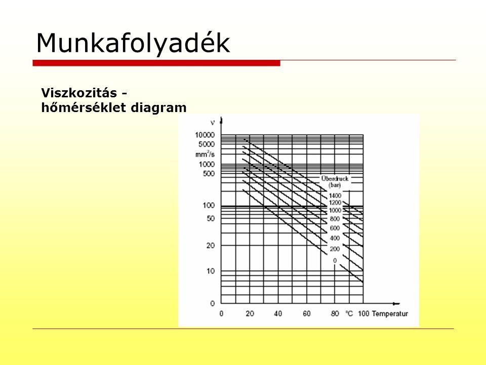 Munkafolyadék Viszkozitás - hőmérséklet diagram