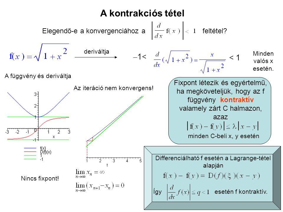 Az iteráció nem konvergens! Nincs fixpont! Elegendő-e a konvergenciához a feltétel? A kontrakciós tétel deriváltja – 1< < 1 Minden valós x esetén. A f