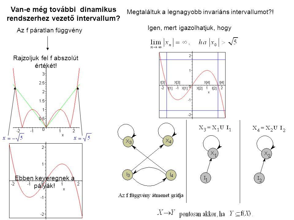 Van-e még további dinamikus rendszerhez vezető intervallum? Az f páratlan függvény Rajzoljuk fel f abszolút értékét! Megtaláltuk a legnagyobb invarián