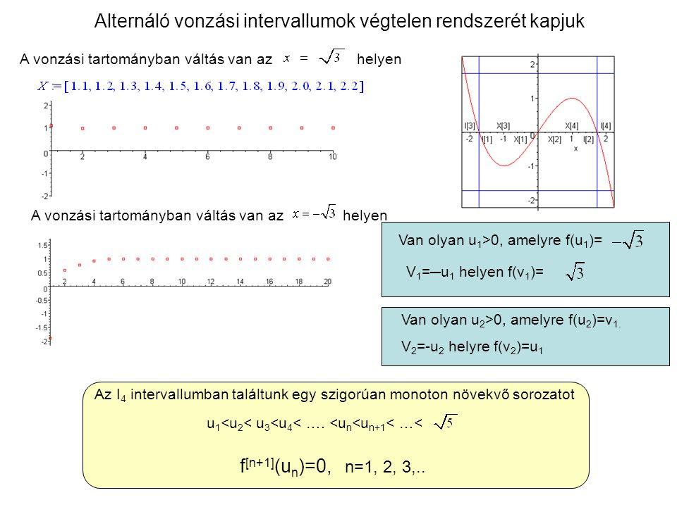A vonzási tartományban váltás van az helyen Alternáló vonzási intervallumok végtelen rendszerét kapjuk A vonzási tartományban váltás van az helyen Van olyan u 1 >0, amelyre f(u 1 )= V 1 =─u 1 helyen f(v 1 )= Van olyan u 2 >0, amelyre f(u 2 )=v 1.