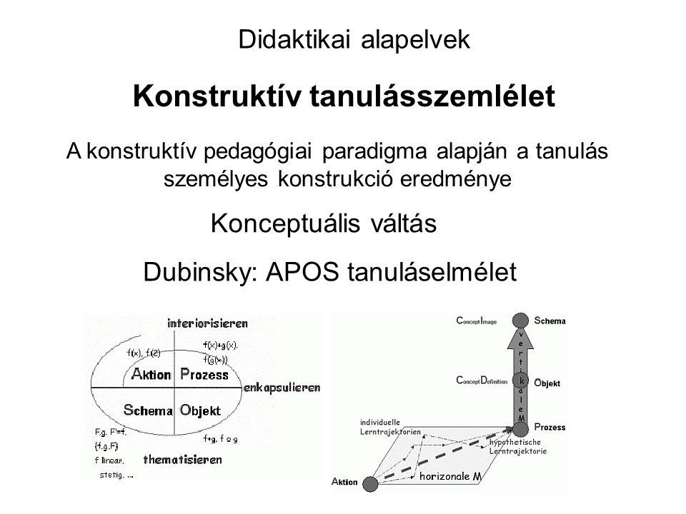 Konstruktív tanulásszemlélet Didaktikai alapelvek A konstruktív pedagógiai paradigma alapján a tanulás személyes konstrukció eredménye Konceptuális váltás Dubinsky: APOS tanuláselmélet