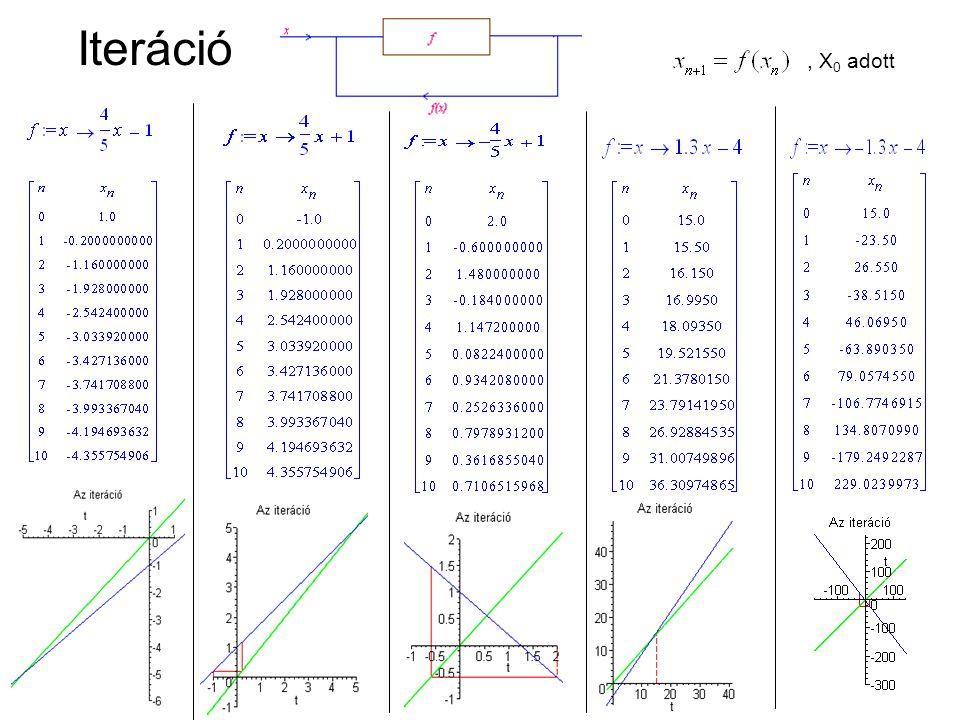 Szimbolikus és leíró tárgyalásmód alkalmazása Tehát lineáris iteráció esetén, ha |a|<1, akkor Mértani sorozat és összegképlete Korábbi ismeretek alkalmazása A határérték fixpont lesz (új ismeret elem) Mértani sorozat konvergenciája LINEÁRIS ITERÁCIÓK