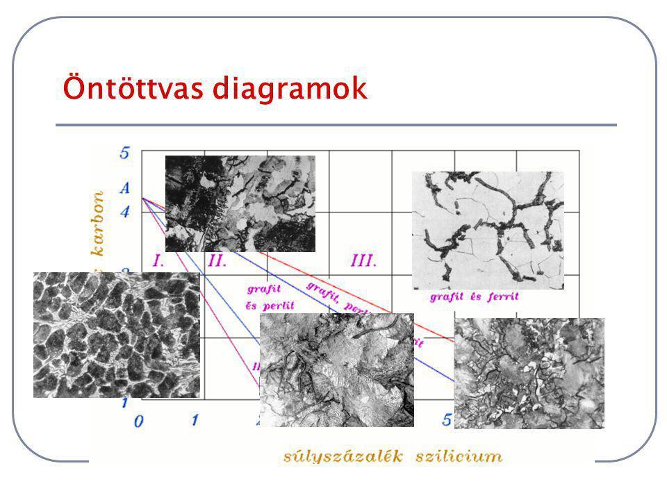 Grafitos rendszer 3 Gyakori, hogy az ötvözet a grafitos rendszer szerint kristályosodik, de a karbidos rendszer szerint alakul át, így szövetszerkezet