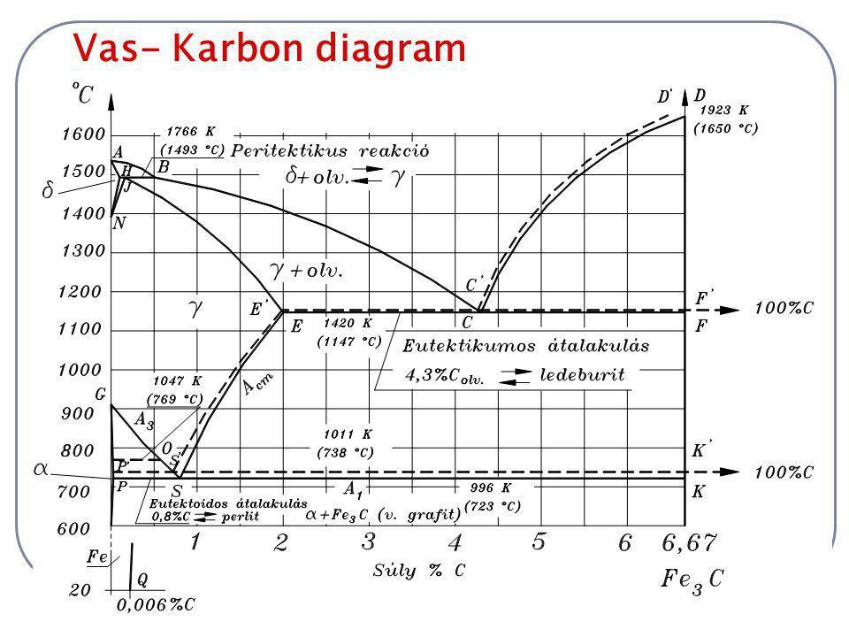 Grafitos vagy stabil rendszer A grafitos vagy stabil rendszer egyensúlyi diagramjának alakja a karbidos rendszer diagramjához nagyon hasonlít, sőt a két diagram vonalainak jelentős része pontosan egybeesik.