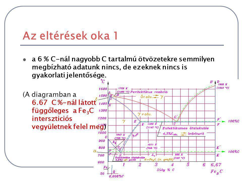 Eltérések az eddig tárgyalt diagramokhoz képest a diagramot csak 6,67 C %-ig ábrázolják, bizonyos vonalak folyamatos, és szaggatott vonallal is fel va