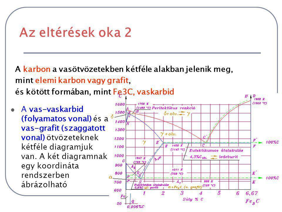 Az eltérések oka 2 A vas-vaskarbid (folyamatos vonal) és a vas-grafit (szaggatott vonal) ötvözeteknek kétféle diagramjuk van.