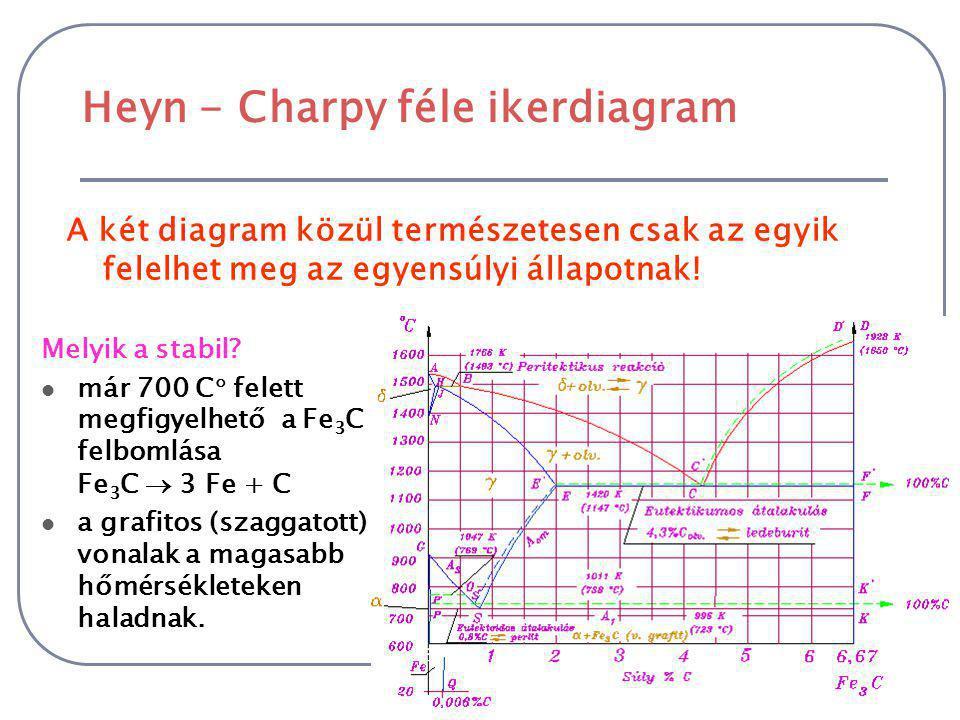 Az eltérések oka 2 A vas-vaskarbid (folyamatos vonal) és a vas-grafit (szaggatott vonal) ötvözeteknek kétféle diagramjuk van. A két diagramnak egy koo