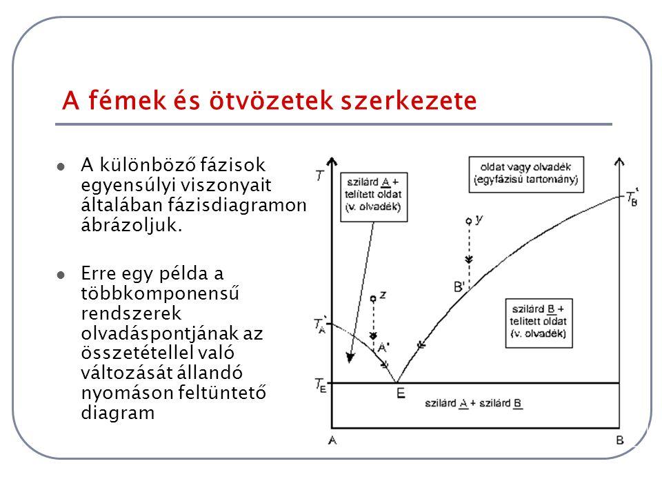 A fémek és ötvözetek szerkezete A különböző fázisok egyensúlyi viszonyait általában fázisdiagramon ábrázoljuk. Erre egy példa a többkomponensű rendsze
