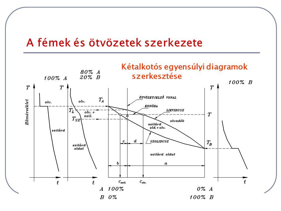 A fémek és ötvözetek szerkezete Kétalkotós egyensúlyi diagramok szerkesztése