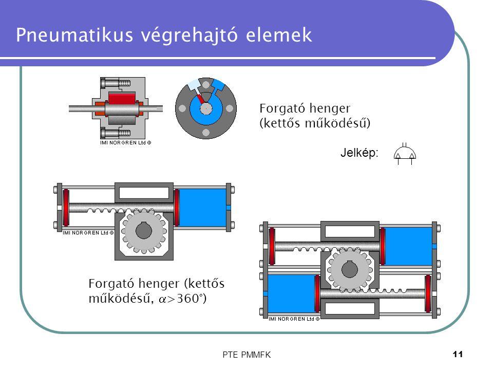 PTE PMMFK11 Pneumatikus végrehajtó elemek Forgató henger (kettős működésű) Forgató henger (kettős működésű,  >360°) Jelkép: