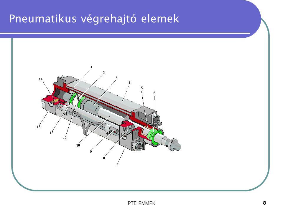 PTE PMMFK19 Pneumatikus végrehajtó elemek Sebesség- és nyomásviszonyok a hengerben 0 0 2 4 6 8 idő v m/s p bar 0.2 0.4 0.6 0.8 0 mozgás kezdete mozgás vége útváltó kapcsolása sebesség P1 P2 P1 nyomás a dugattyú mögött P2 nyomás a dugattyú előtt A sebességet befolyásoló nyomáskülönbség