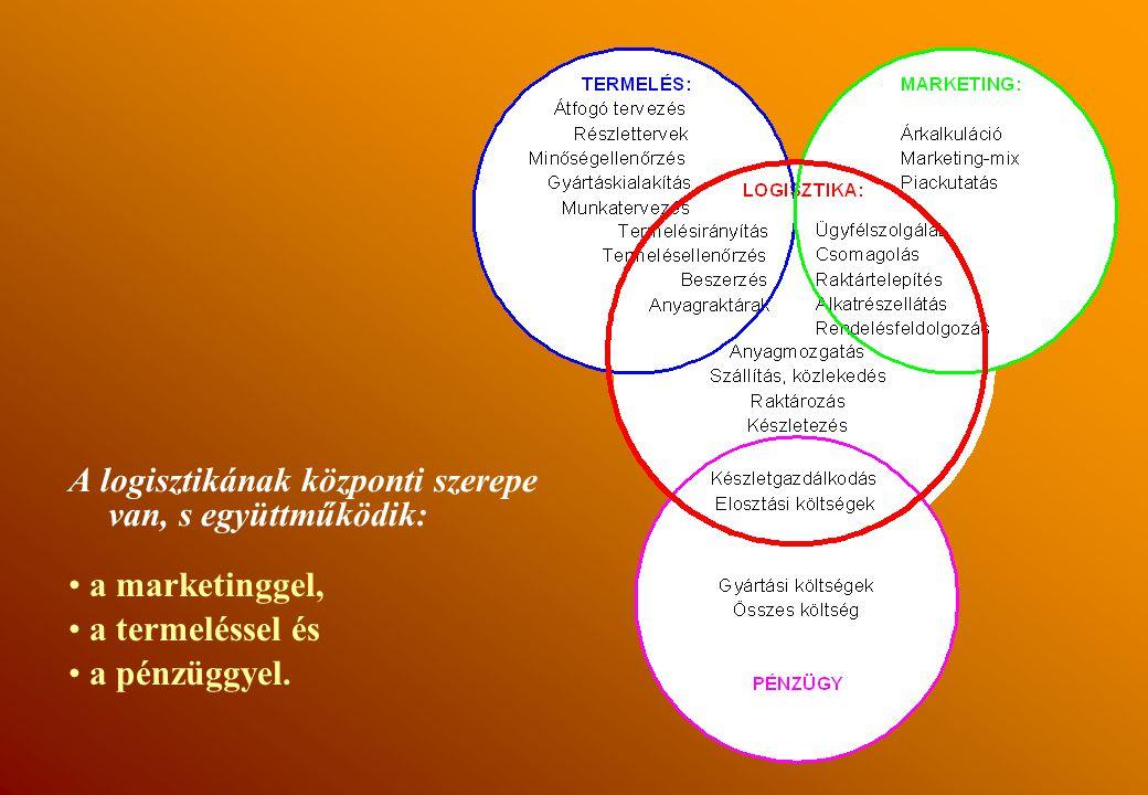 """A logisztikai rendszer A logisztikai rendszer (""""Az ellátási lánc"""")"""