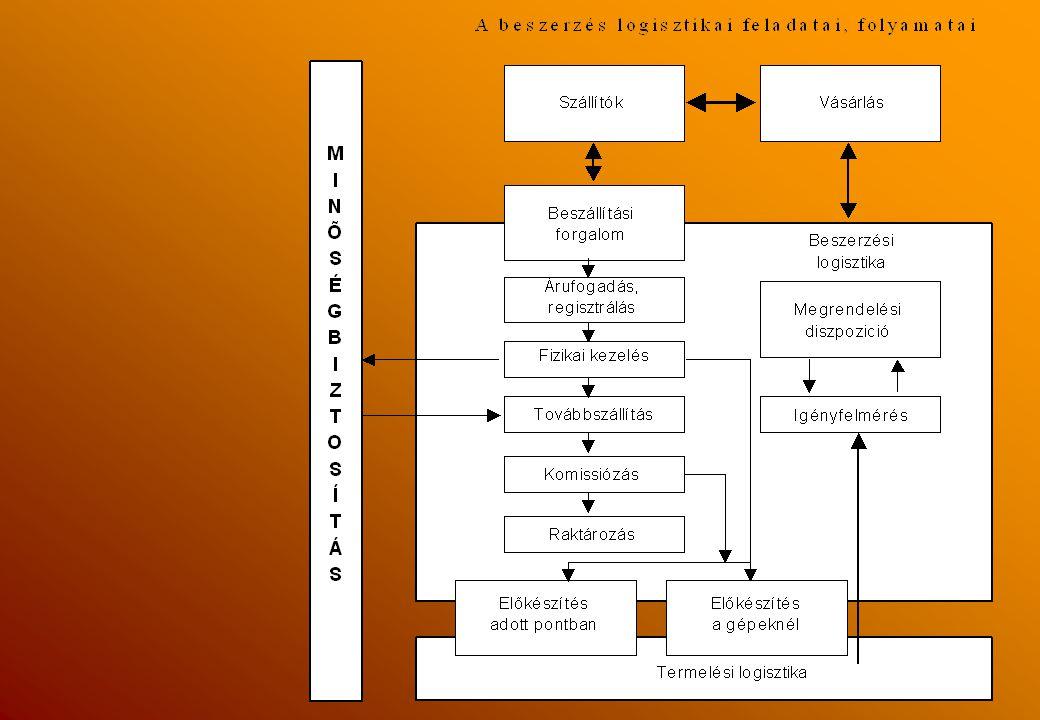 A logisztikának központi szerepe van, s együttműködik: a marketinggel, a termeléssel és a pénzüggyel.