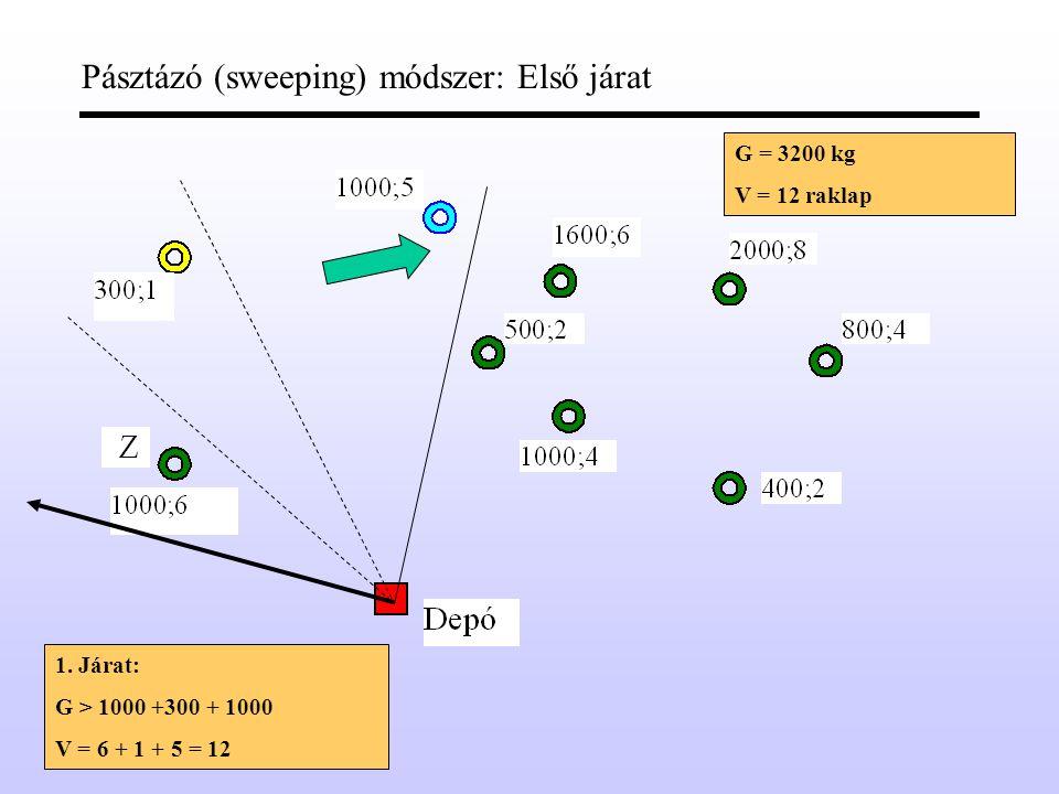 Pásztázó (sweeping) módszer: Első járat második pont G = 3200 kg V = 12 raklap 1.