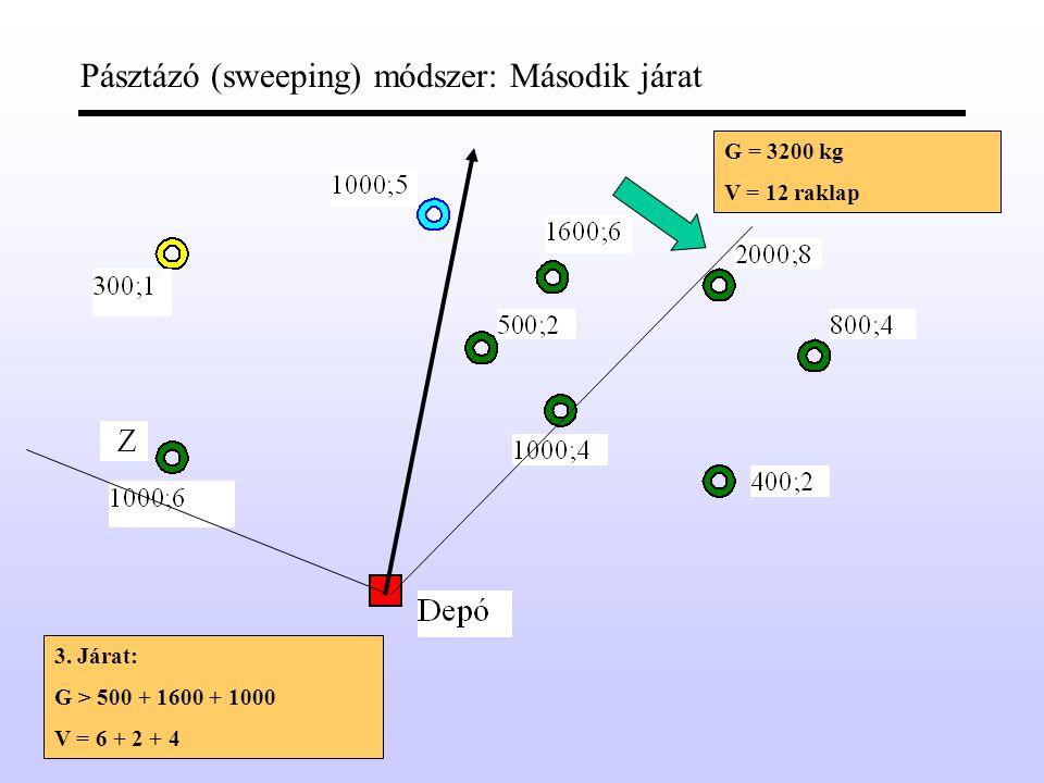 Pásztázó (sweeping) módszer: Első járat G = 3200 kg V = 12 raklap 1.