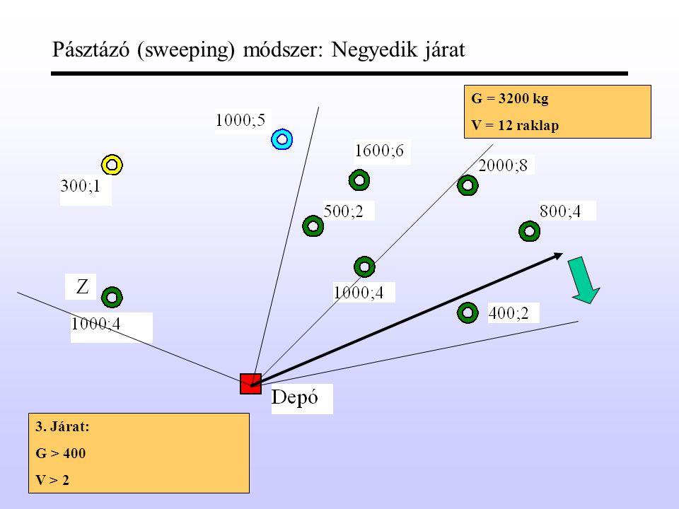 Pásztázó (sweeping) módszer: Harmadik járat G = 3200 kg V = 12 raklap 3.