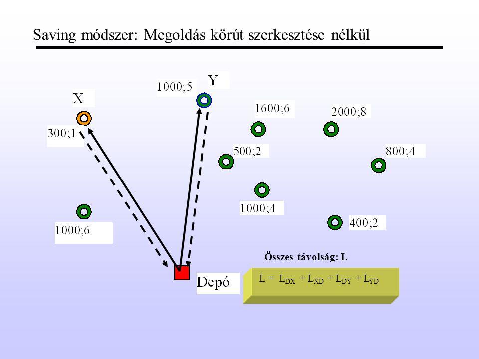 Pásztázó (sweeping) módszer: Negyedik járat G = 3200 kg V = 12 raklap 3. Járat: G > 400 V > 2