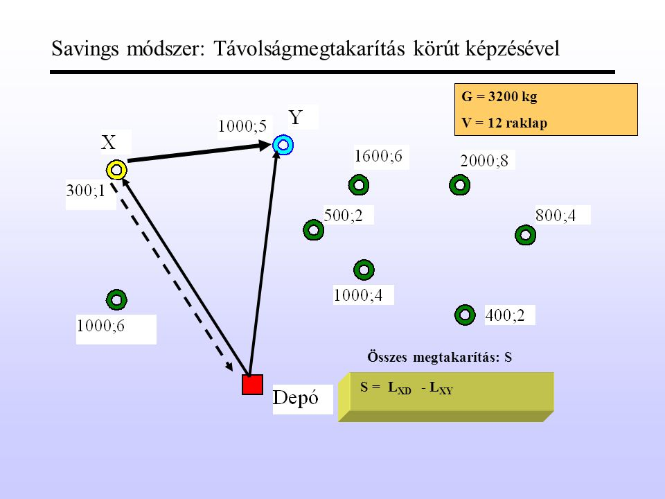 Savings módszer: Távolságmegtakarítás körút képzésével Összes megtakarítás: S S =L XD - L XY G = 3200 kg V = 12 raklap