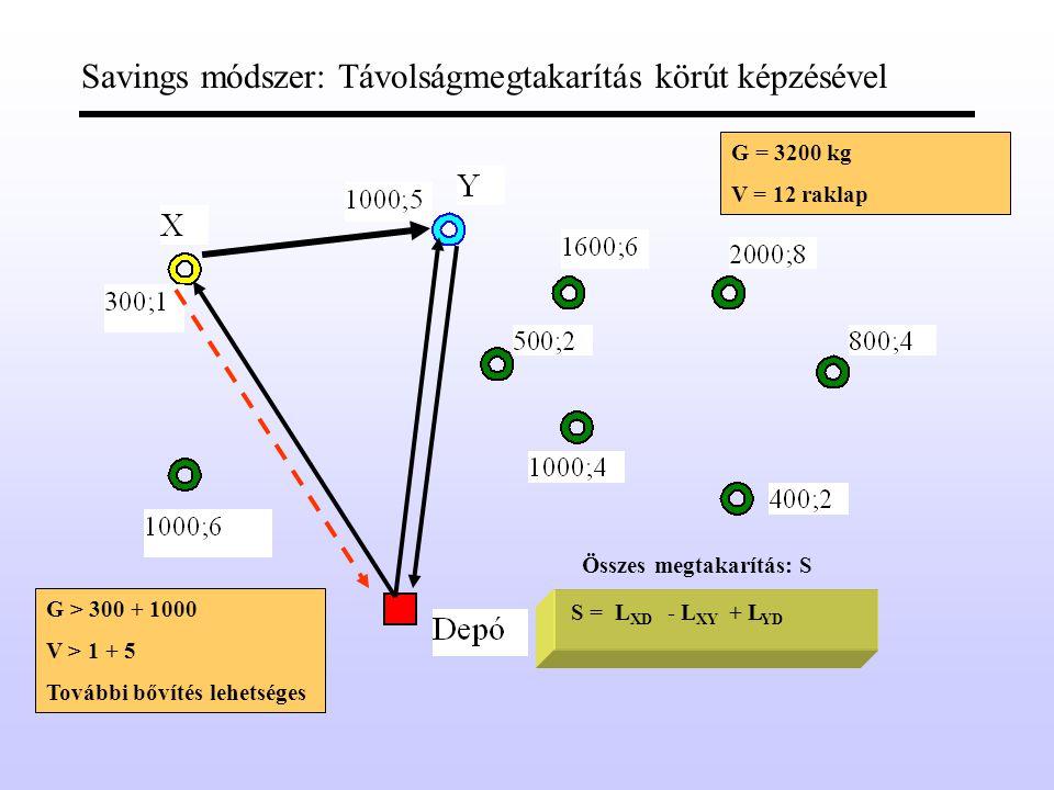 Savings módszer: Távolságmegtakarítás körút képzésével Összes megtakarítás: S S =L XD - L XY + L YD G = 3200 kg V = 12 raklap G > 300 + 1000 V > 1 + 5 További bővítés lehetséges