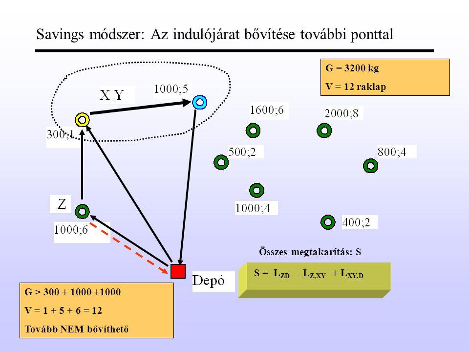 Savings módszer: Az indulójárat bővítése további ponttal Összes megtakarítás: S S =L ZD - L Z,XY G = 3200 kg V = 12 raklap G > 300 + 1000 +1000 V = 1 + 5 + 6 = 12 XY