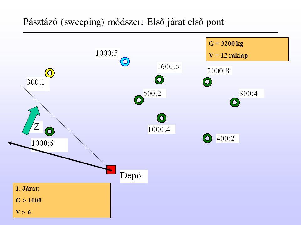 Savings módszer: Az indulójárat bővítése további ponttal Összes megtakarítás: S S =L ZD - L Z,XY G = 3200 kg V = 12 raklap + L XY,D G > 300 + 1000 +1000 V = 1 + 5 + 4 = 10 G > 300 + 1000 +1000 V = 1 + 5 + 6 = 12 Tovább NEM bővíthető