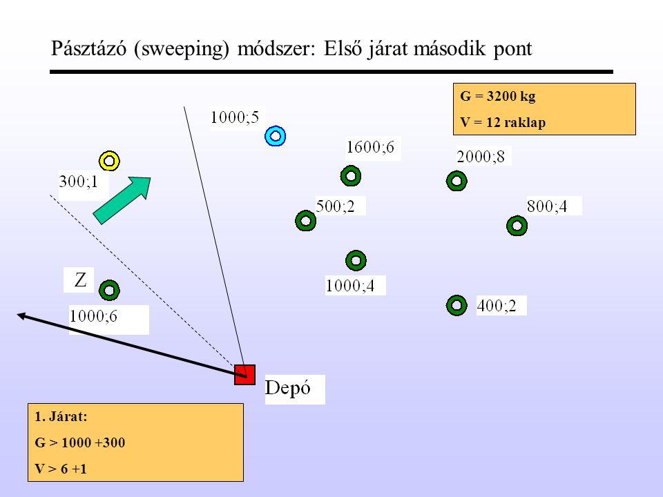 Pásztázó (sweeping) módszer: Első járat első pont G = 3200 kg V = 12 raklap 1.