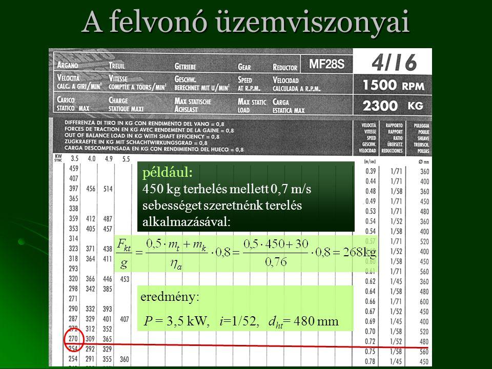 A felvonó üzemviszonyai például: 450 kg terhelés mellett 0,7 m/s sebességet szeretnénk terelés alkalmazásával: eredmény: P = 3,5 kW, i=1/52, d ht = 480 mm