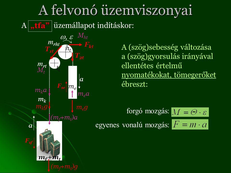 """A felvonó üzemviszonyai A üzemállapot indításkor: T 1t T 2t F kt F sf F se megmeg (m f +m t )g mkgmkg m f +m t meme htht mkmk t m rt m rht a a  A (szög)sebesség változása a (szög)gyorsulás irányával ellentétes értelmű nyomatékokat, tömegerőket ébreszt: forgó mozgás: egyenes vonalú mozgás:""""tfa mkamka (m f +m t )a meamea MtMt M ht"""