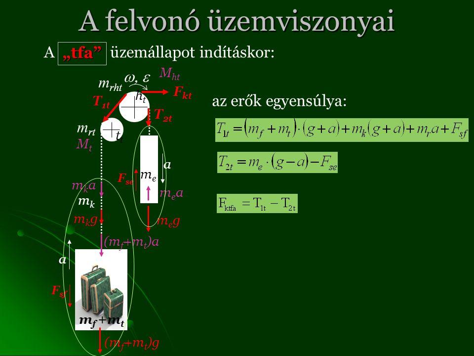"""A felvonó üzemviszonyai A üzemállapot indításkor: T 1t T 2t F kt F sf F se megmeg (m f +m t )g mkgmkg m f +m t meme htht mkmk t m rt m rht a a """"tfa mkamka (m f +m t )a meamea MtMt M ht az erők egyensúlya:"""