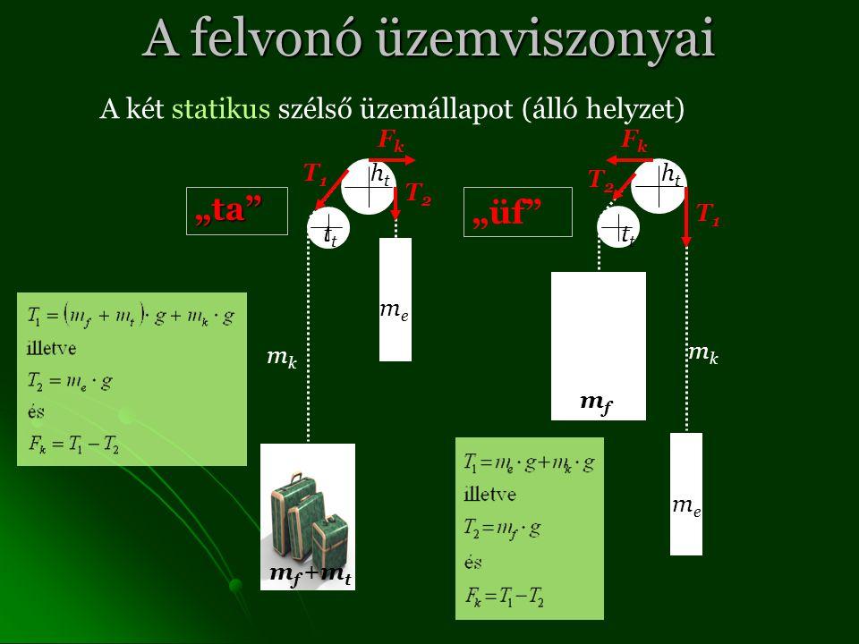 """A felvonó üzemviszonyai """"ta """"üf A két statikus szélső üzemállapot (álló helyzet) m f +m t meme htht mkmk t meme mfmf mkmk htht t T1T1 T1T1 T2T2 T2T2 FkFk FkFk"""
