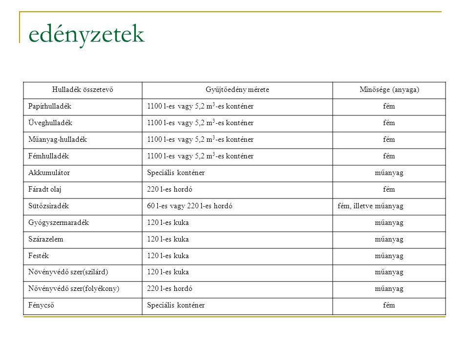 edényzetek Hulladék összetevőGyűjtőedény méreteMinősége (anyaga) Papírhulladék1100 l-es vagy 5,2 m 3 -es konténerfém Üveghulladék1100 l-es vagy 5,2 m