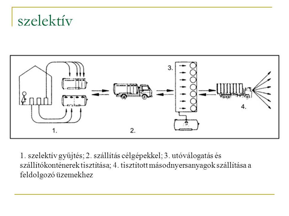 szelektív 1. szelektív gyűjtés; 2. szállítás célgépekkel; 3. utóválogatás és szállítókonténerek tisztítása; 4. tisztított másodnyersanyagok szállítása
