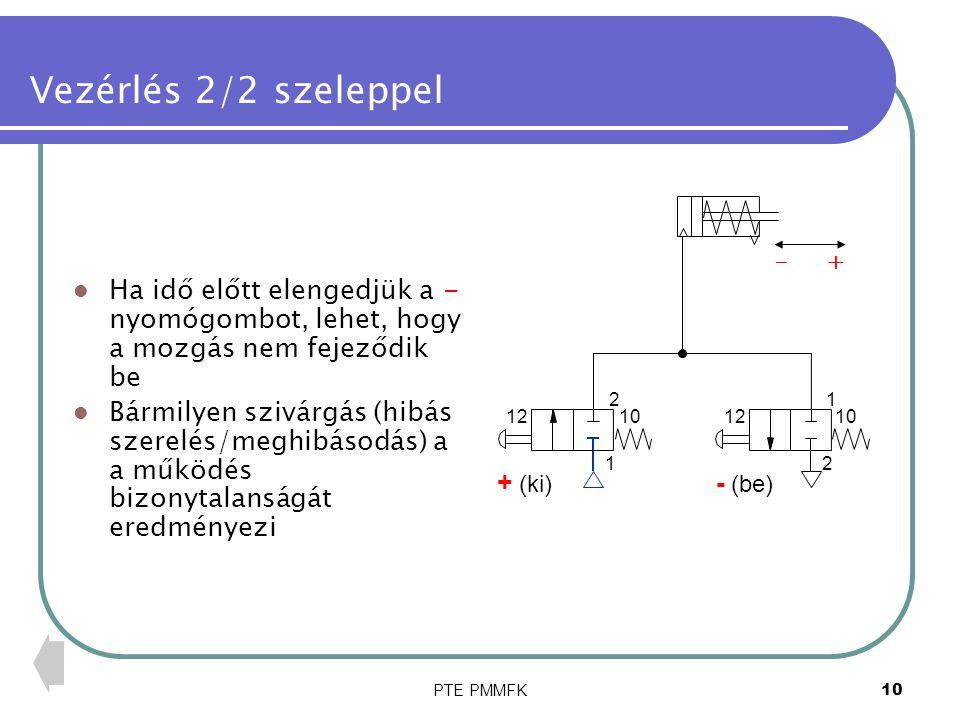 PTE PMMFK11 Vezérlés 2/2 szeleppel Lehetőség van a dugattyú sebességének szabályzására fojtók beépítésével A fojtószelep mindkét irányban befolyásolja a levegő áramlását 10121012 2 1 1 2 + (ki) - (be) - +