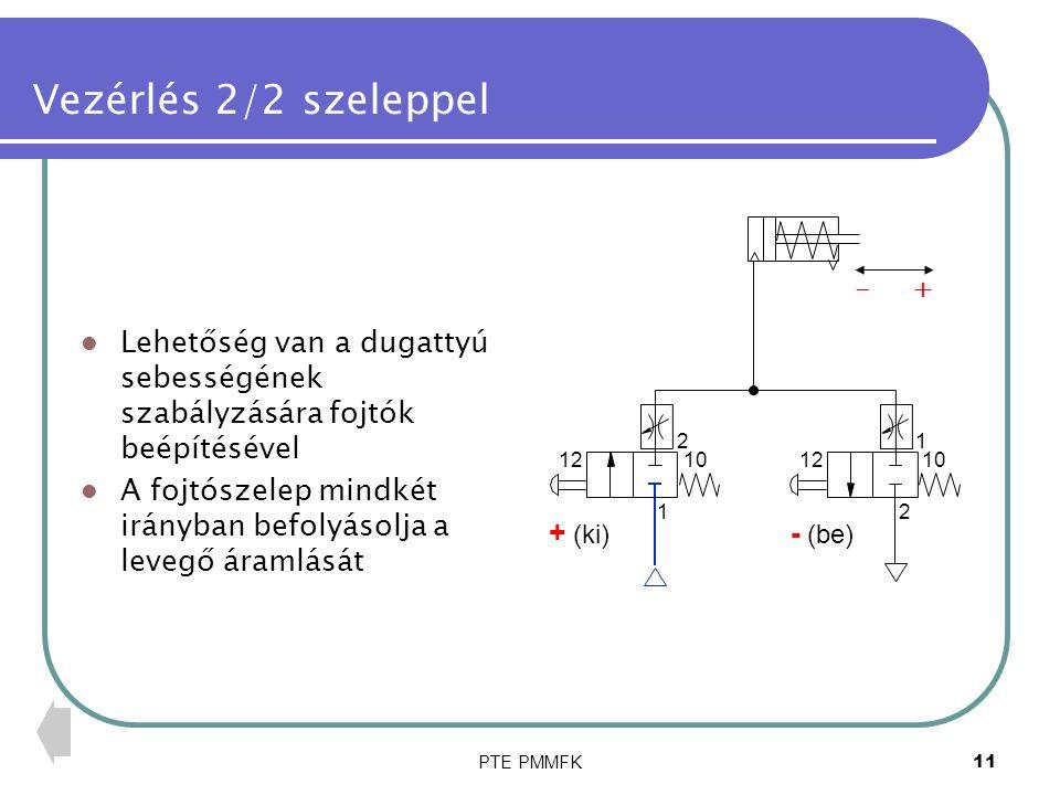 PTE PMMFK12 Vezérlés 2/2 szeleppel Ha a dugattyú mozgása közben elengedjük a nyomógombot, a hengertérben levegő marad Ez csak kis sebességnél jelent gondot 10121012 2 1 1 2 + (ki) - (be) - +