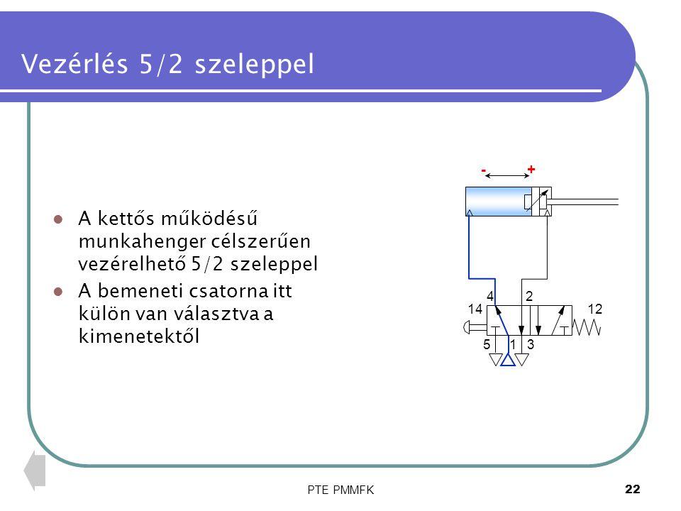"""PTE PMMFK23 Vezérlés 5/2 szeleppel A sebesség beállítása fojtó- visszacsapó szelepekkel oldható meg Célszerű a fojtó-visszacsapó szelepeket úgy beépíteni, hogy a dugattyú """"légpárnára támaszkodjék, mert így a sebességet a terhelés kevésbé befolyásolja 1 24 53 1412 +-"""
