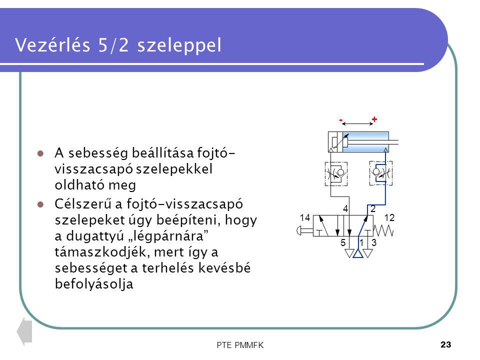 """PTE PMMFK24 Vezérlés 5/2 szeleppel 1 24 53 1412 +- A sebesség beállítása fojtó- visszacsapó szelepekkel oldható meg Célszerű a fojtó-visszacsapó szelepeket úgy beépíteni, hogy a dugattyú """"légpárnára támaszkodjék, mert így a sebességet a terhelés kevésbé befolyásolja"""